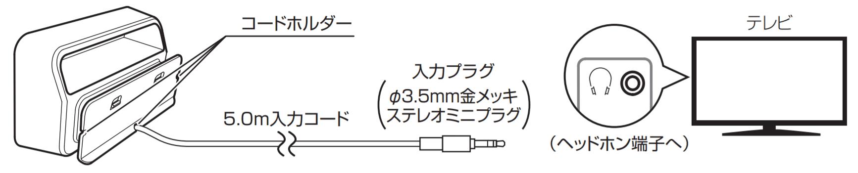 audio-technica AT-SP230TV 簡単接続
