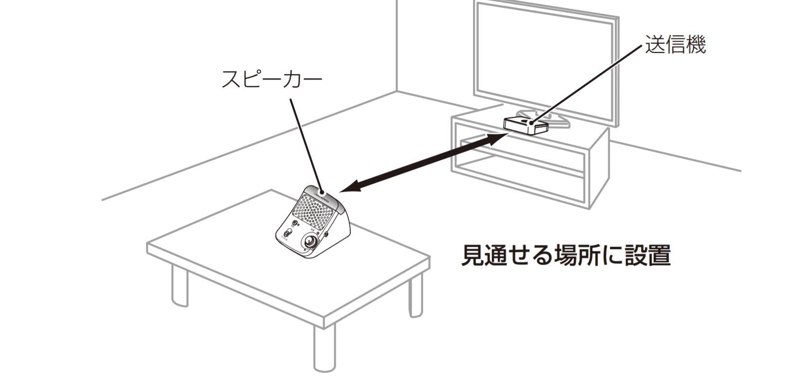 赤外線手元スピーカーの設置イメージ