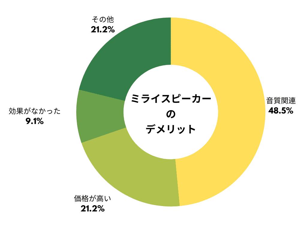 ミライスピーカー デメリット グラフ